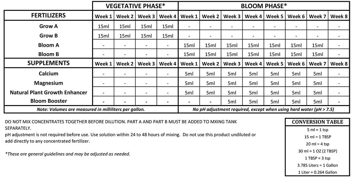 plant growth enhancer feed schedule
